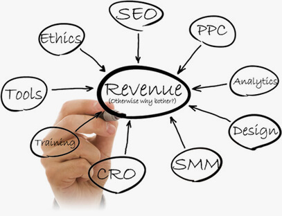 Ethical SEO services USA