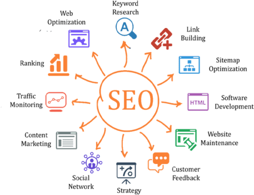 Organic SEO services in USA